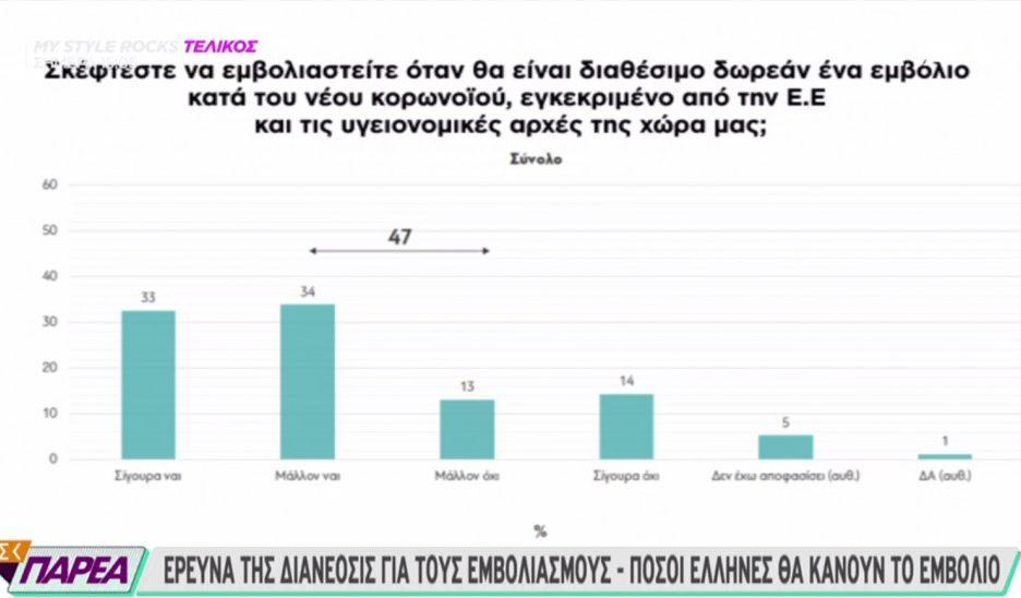 Έρευνα διαΝΕΟσις: Δύο στους τρεις Έλληνες δηλώνουν ότι θα κάνουν το εμβόλιο
